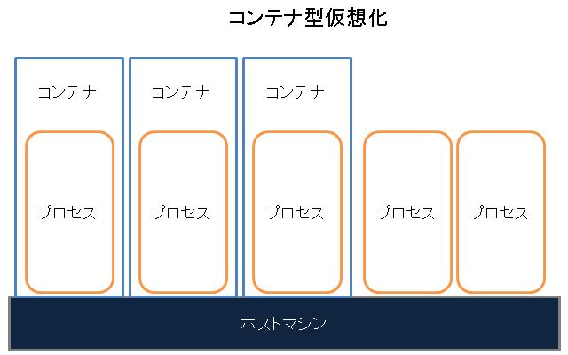 Docker-コンテナ型仮想化