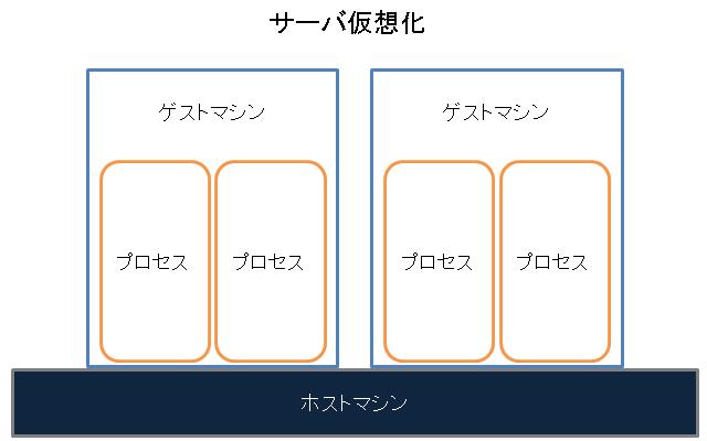 Docker-サーバ仮想化