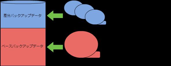 PITRの概念
