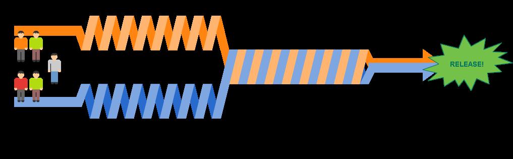paralleldevelopment