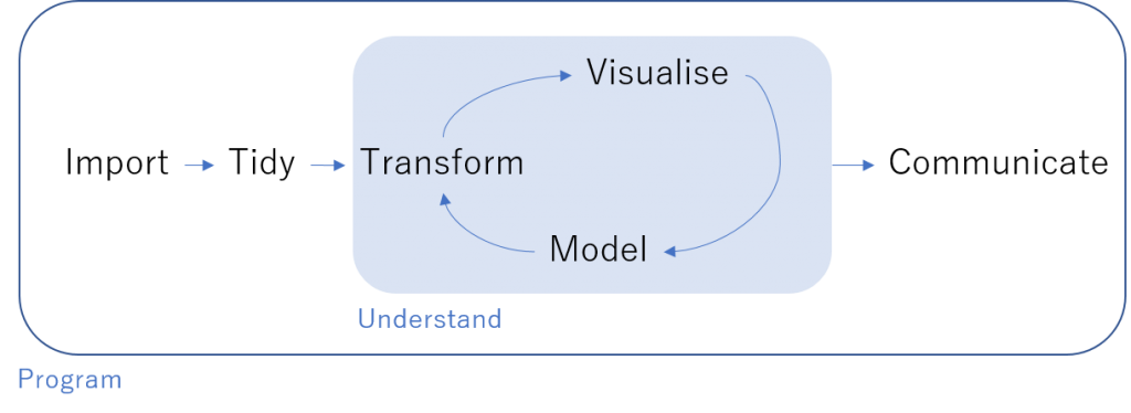 data science project overview