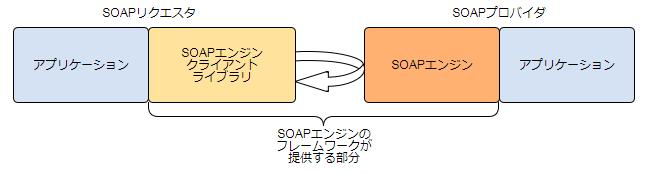SOAPエンジンの役割