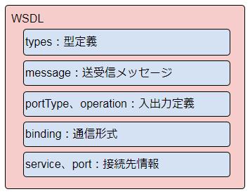 WSDL構成イメージ